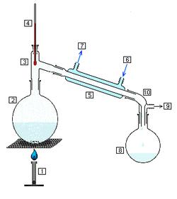 Destilación simple.