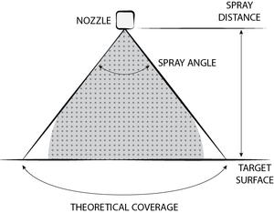 Spray characteristics - Spray coverage