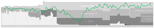 Chart of FC St. Gallen table positions in the Swiss football league system St Gallen Performance Graph.png