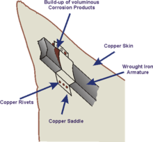 Galvanic Corrosion Wikipedia