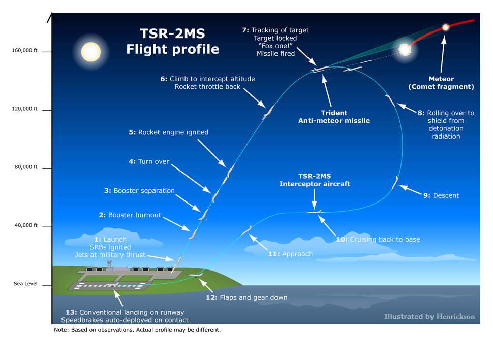 Stratos4 TSR-2MS flight profile