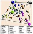 Structure de l'espace odorant en 3D.jpg