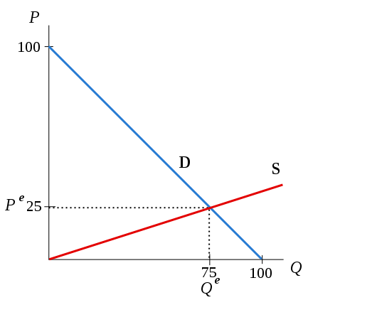 Supply Demand example 01.svg