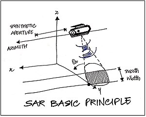 Synthetic-aperture radar - Basic principle