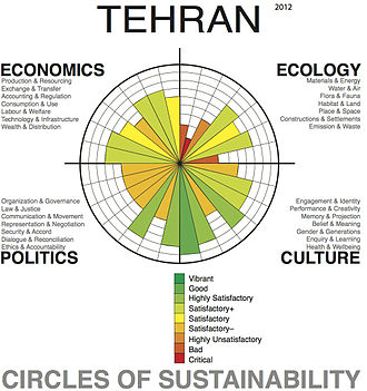 Urban sustainability analysis of the metropolitan area of Tehran, using the 'Circles of Sustainability' method of the UN Global Compact Cities Programme. Tehran Profile, Level 1, 2012.jpg