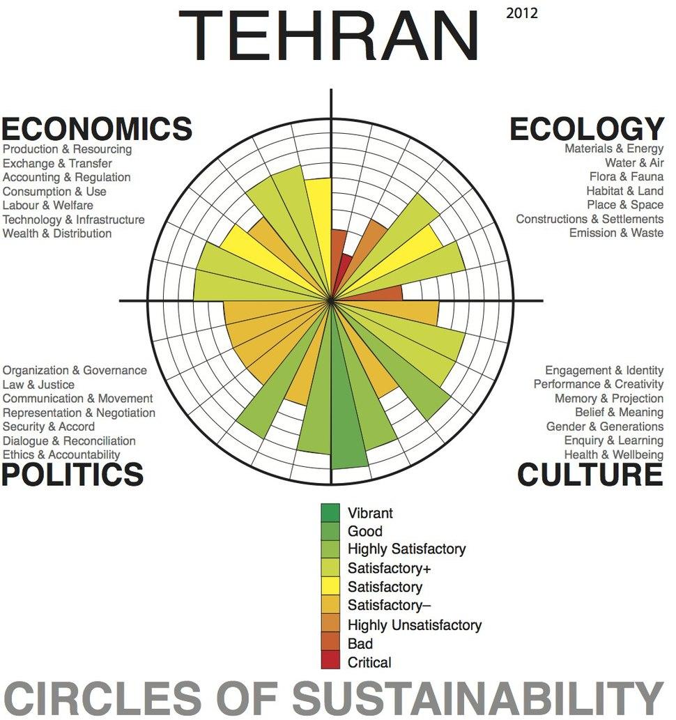Tehran Profile, Level 1, 2012