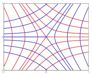 Principal curvature - Image: Tensor Star