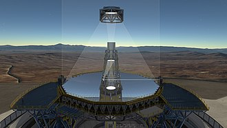 Optical engineering - The optical system of the ELT showing the location of the mirrors.