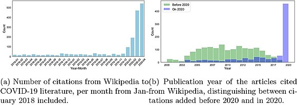 "From the paper: ""Timing of new citations from Wikipedia, and publication years of the articles they refer to"""