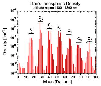 Spectrum - Mass spectrum of Titan's ionosphere