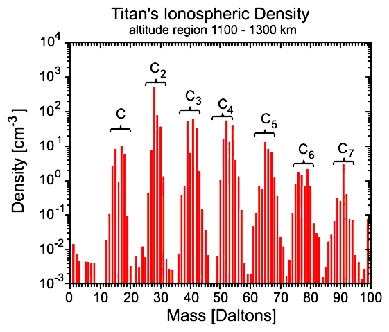 Titan atmosphere diagram