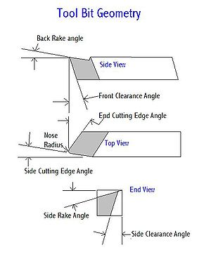 Tool bit - Typical hand ground cutting tool angles for the lathe.