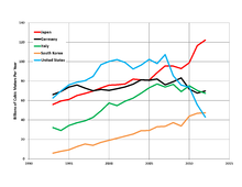 List of countries by natural gas imports - Wikipedia