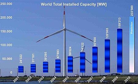 La energía eolica es la energía cuyo origen proviene del movimiento de masa de aire3 es decir del viento.  En la t