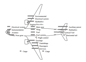 Center of gravity of an aircraft - CG of components and systems