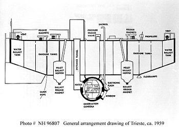 Typical internal arrangement