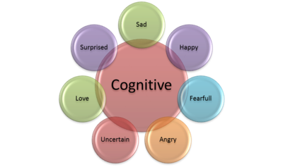 cognitive appraisal and or personality traits Modeling students' emotions from cognitive appraisal the student's appraisal of her interaction with the and personality traits from bodily expressions.