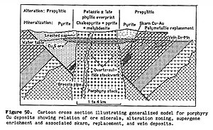 Porphyry copper deposit - From Cox, (1986) US Geological Survey Bulletin 1693