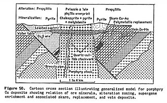 Porphyry (geology) - Diagram of zonation in a porphyry copper deposit