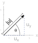 Vector triangle with ux and uy labeled.