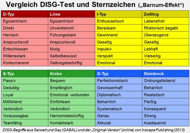 disg test