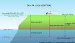 Yoğunluk irtifası (density altitude) hesaplama.png