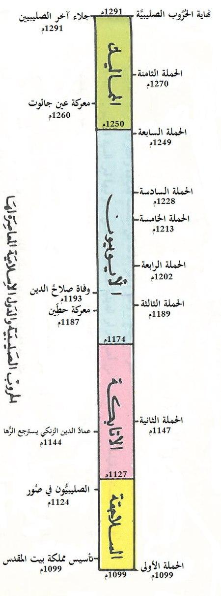 الحروب الصليبية والدول الإسلامية المعاصرة لها.jpg