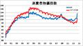 消費者物価指数.png