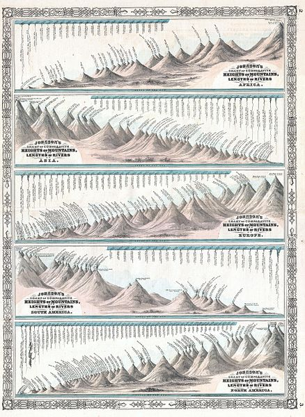 European Ring Size Chart: 1864 Johnson7s World Mountains and Rivers Map or Chart ,Chart