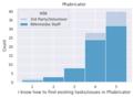 2021-devsurvey-phabricator-histograms-find-tasks.png