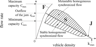 Figure 8: Three traffic phases on the flow-density plane in Kerner's three-phase traffic theory 3ptt en Traffic flow density plane.png
