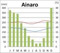 Ainaro Klimadiagramm.png