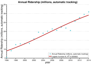 Annual DART Ridership (millions, automatic tracking)