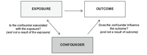 Forensic epidemiology - The triangular relationship between exposure, outcome, and confounder. When investigating whether there is a causal relationship between an exposure and outcome of interest, the influence of extraneous variables needs to be taken into account. A confounder is defined as a concurrent cause of the outcome under investigation that is related to, but not a consequence of, the exposure of interest.