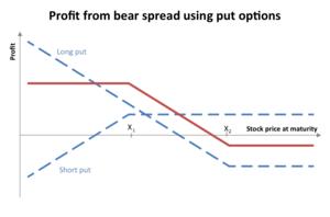 Bear spread - Profit diagram of a bear spread using put options