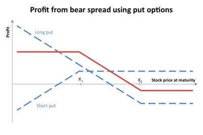 Call, Put, Long, Short, Bull, Bear: Terminology of Option