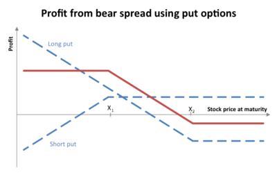 Call spread fx options