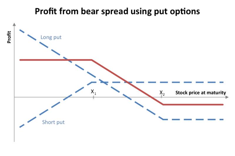 Belajar dot com trading options stock