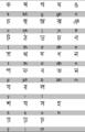 Bengalisch Tabelle.png