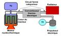 Bimodal NTR NEP propulsion (fr).png