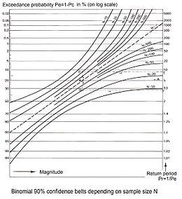 Cumulative frequency analysis - Wikipedia