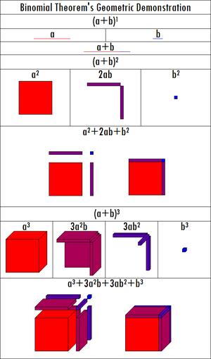 Cavalieri's quadrature formula