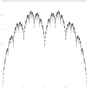 Blancmange curve - Image: Blancmange k 1.5