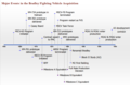Bradley Fighting Vehicle Development and Production Timeline.png