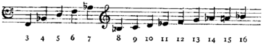 Britannica Horn B♭ basso Crook Harmonic Series.png