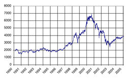 CAC 40 19900301-20050201.png