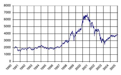 Evolución de precios del CAC 40 entre Marzo 1, 1990 y Febrero 1, 2005