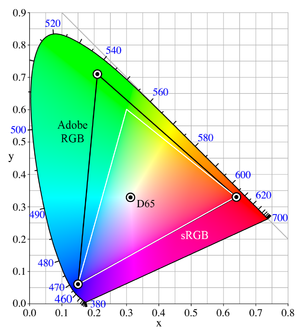 Adobe RGB color space - A comparison of the Adobe RGB (1998) color space and sRGB color gamuts space within the CIE 1931 xy chromaticity diagram. The sRGB gamut is lacking in cyan-green hues.