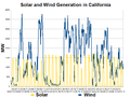 California Solar and Wind Generation-2013-03.png