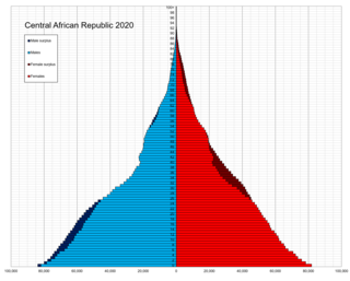 Demographics of the Central African Republic